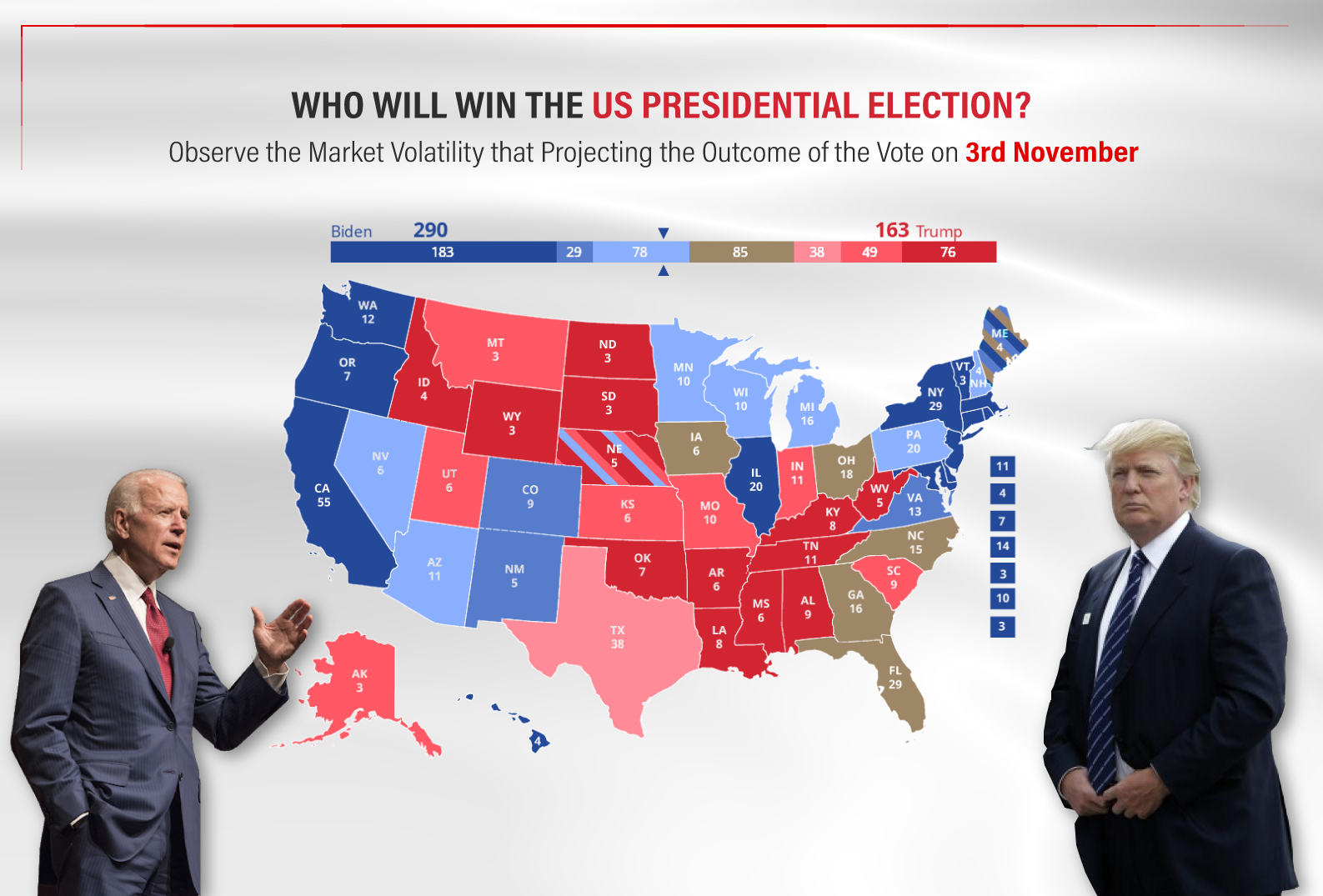 US Presidential Election ?
