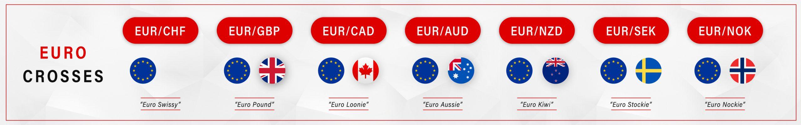Euro Crosses