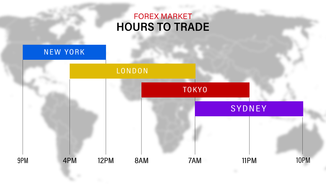 Forex Market Opens