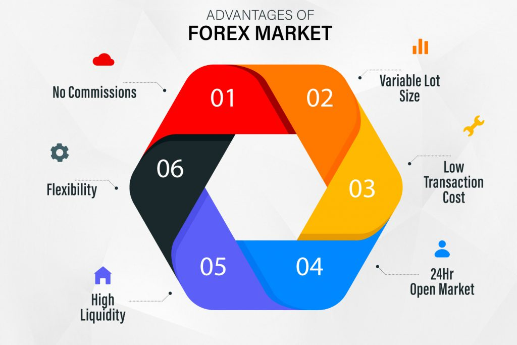 Advantage of Forex Market